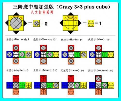 MF8 Crazy 8 Planets 3x3x3 Scheme