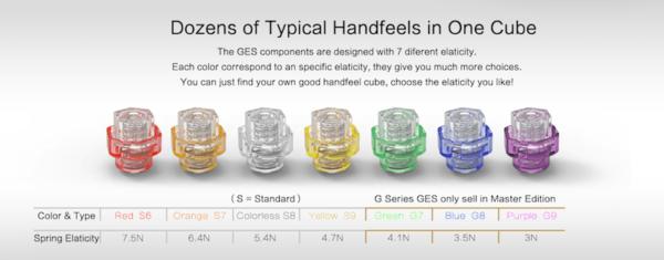 Gan elasticity system (GBP set) 2